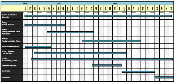 Matryca punktowa projektu project timetable the project Schedule for building a house